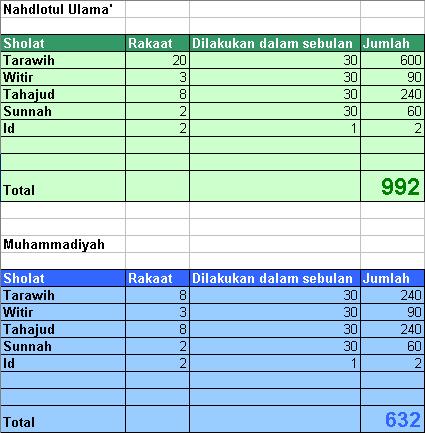 NU vs Muhammadiyah